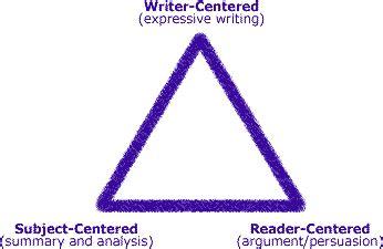 General principles of forensic report writing